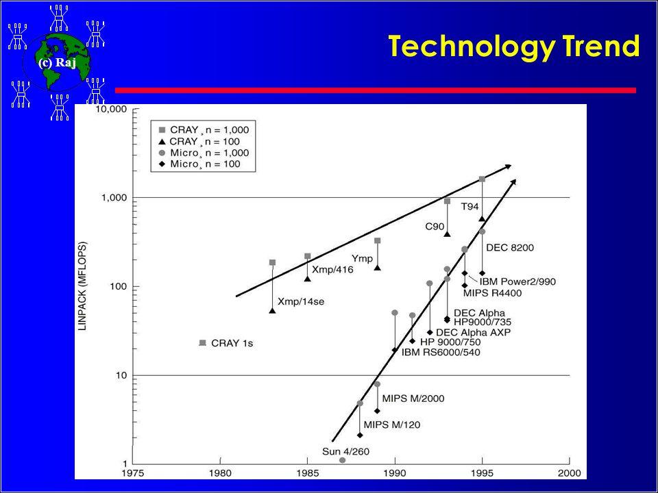(c) Raj Cluster Computer Architecture