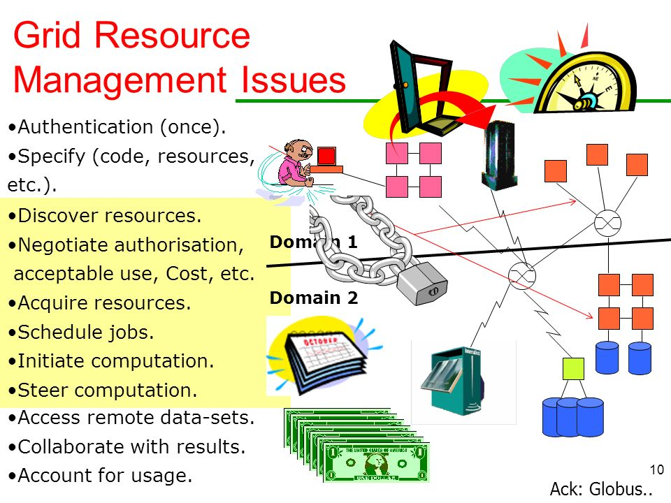 10 Grid Resource Management Issues Ack: Globus.. Authentication (once). Specify (code, resources, etc.). Discover resources. Negotiate authorization,
