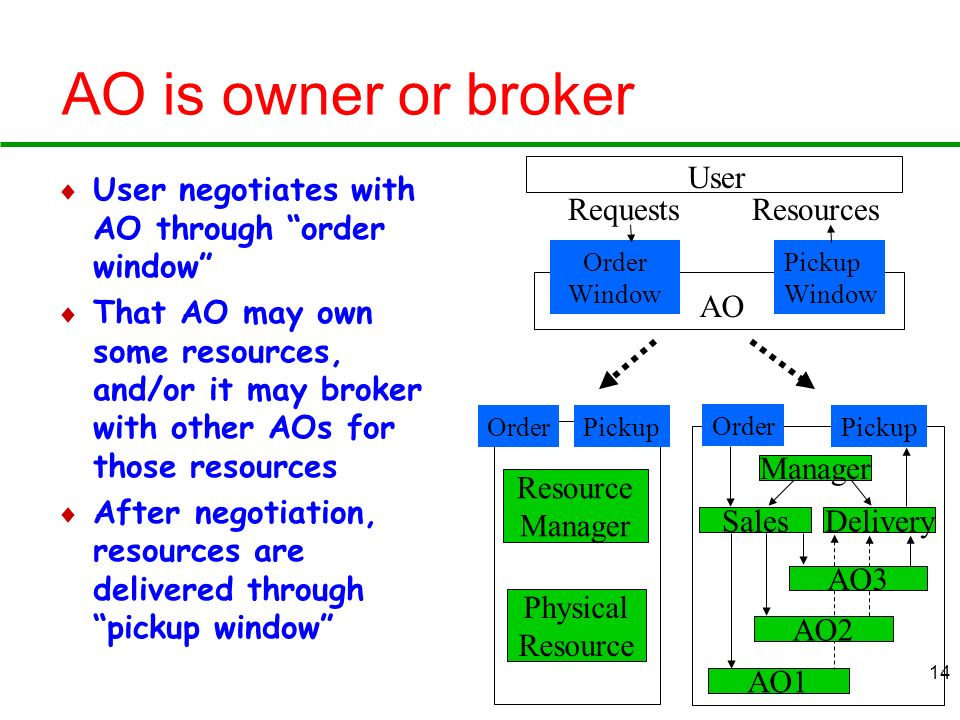 14 OrderPickup AO is owner or broker User negotiates with AO through order window That AO may own some resources, and/or it may broker with other AOs