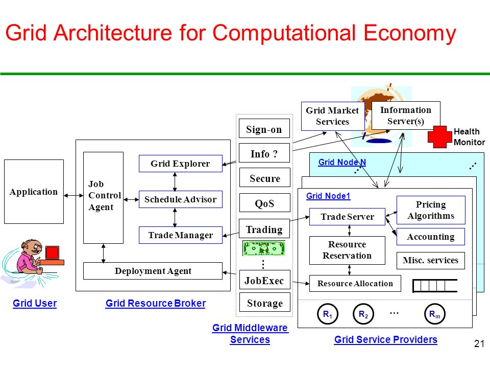 21 Grid Node N Grid Architecture for Computational Economy Grid User Application Grid Resource Broker Grid Service Providers Grid Explorer Schedule Ad