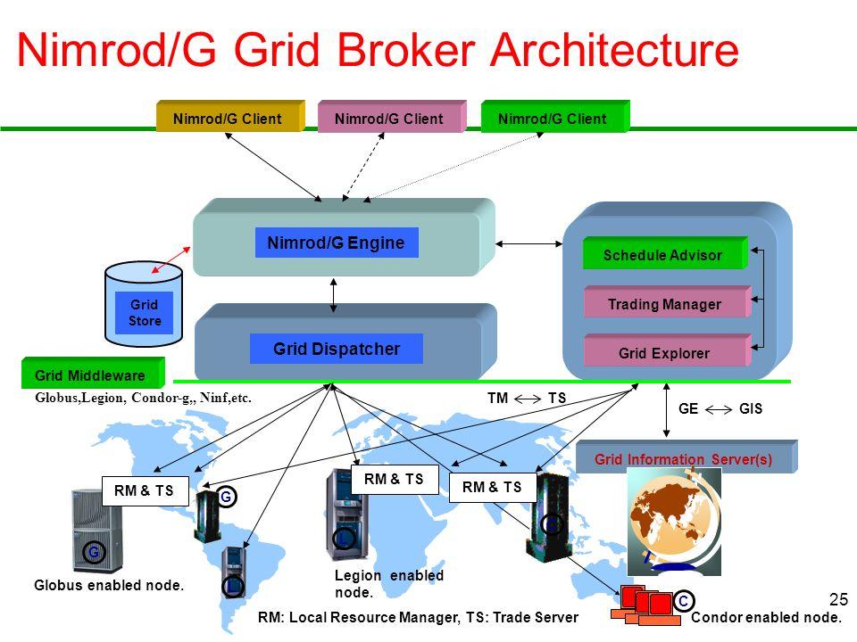 25 Nimrod/G Grid Broker Architecture Grid Middleware Nimrod/G Client Grid Information Server(s) Schedule Advisor Trading Manager Nimrod/G Engine Grid Store Grid Explorer GE GIS TM TS RM & TS Grid Dispatcher RM: Local Resource Manager, TS: Trade Server Globus,Legion, Condor-g,, Ninf,etc.