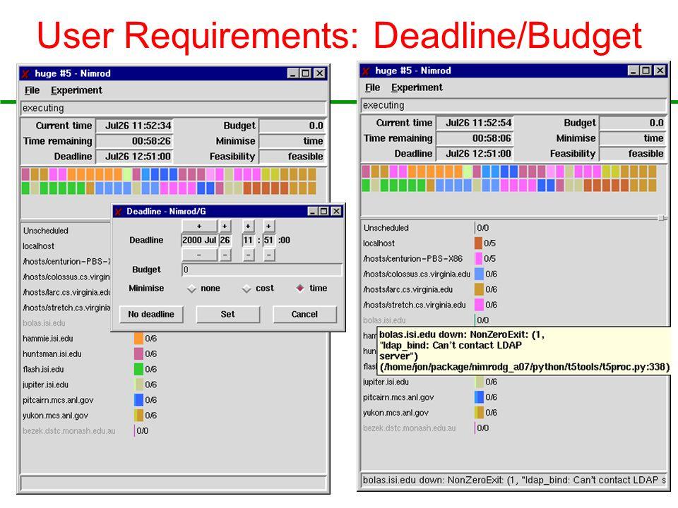 27 User Requirements: Deadline/Budget