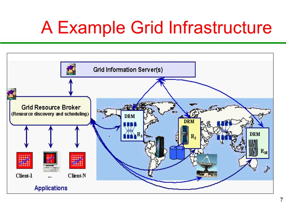 7 A Example Grid Infrastructure