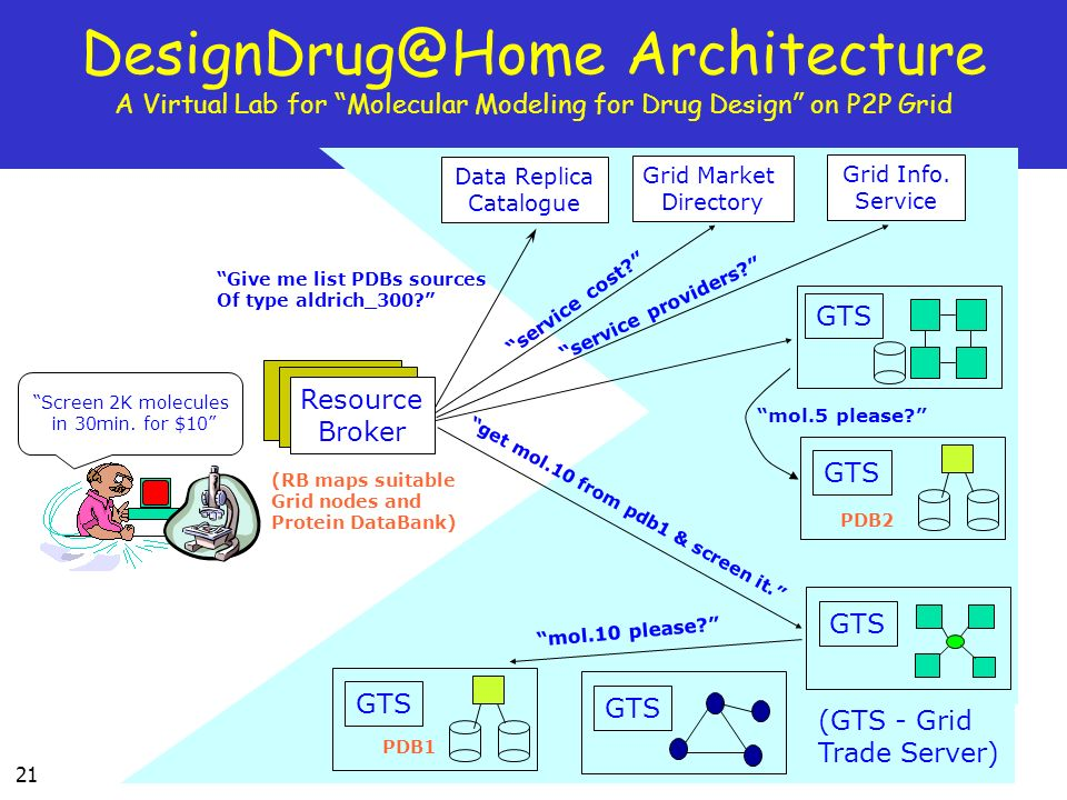 21 Architecture A Virtual Lab for Molecular Modeling for Drug Design on P2P Grid Screen 2K molecules in 30min.