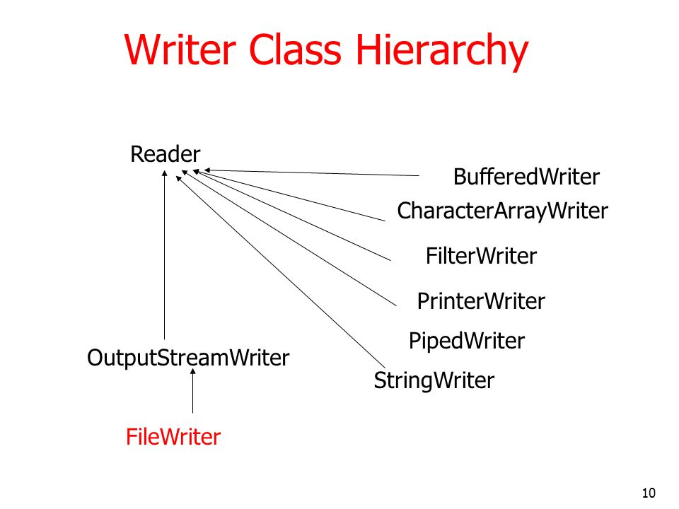 10 Writer Class Hierarchy Reader BufferedWriter CharacterArrayWriter FilterWriter PrinterWriter PipedWriter OutputStreamWriter StringWriter FileWriter