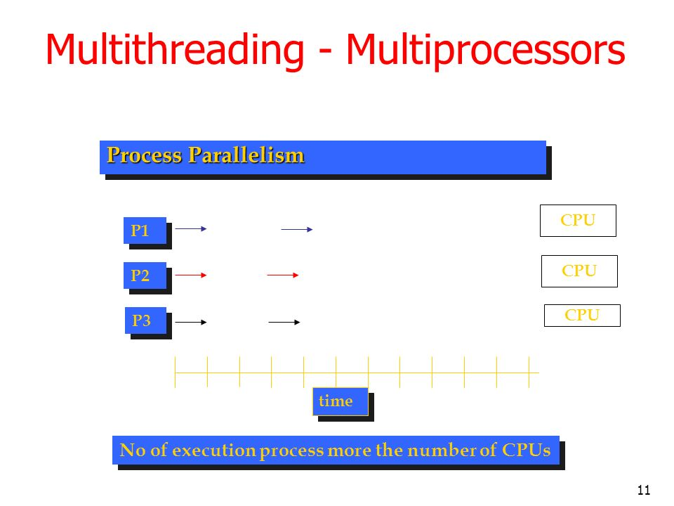 11 Process Parallelism P1 P2 P3 time No of execution process more the number of CPUs CPU Multithreading - Multiprocessors