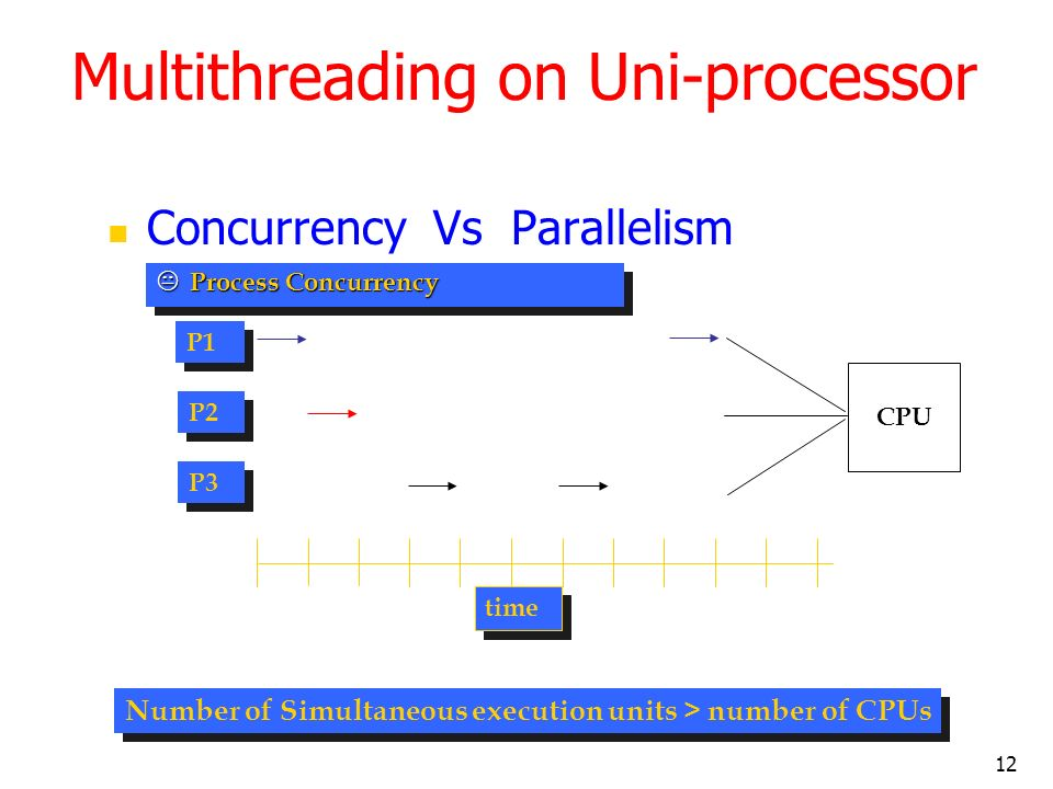 12 Multithreading on Uni-processor Concurrency Vs Parallelism K Process Concurrency Number of Simultaneous execution units > number of CPUs P1 P2 P3 time CPU