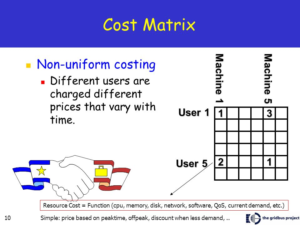 10 Cost Matrix Non-uniform costing Different users are charged different prices that vary with time.
