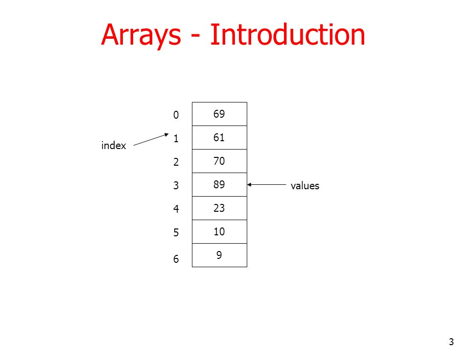 3 Arrays - Introduction 69 61 70 89 23 10 9 0 1 2 3 4 5 6 index values