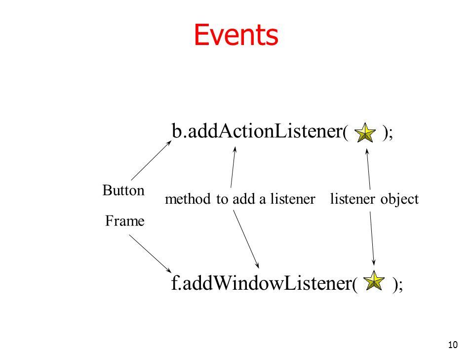 10 Events b.addActionListener ( ); method to add a listenerlistener object Button f.addWindowListener ( ); Frame