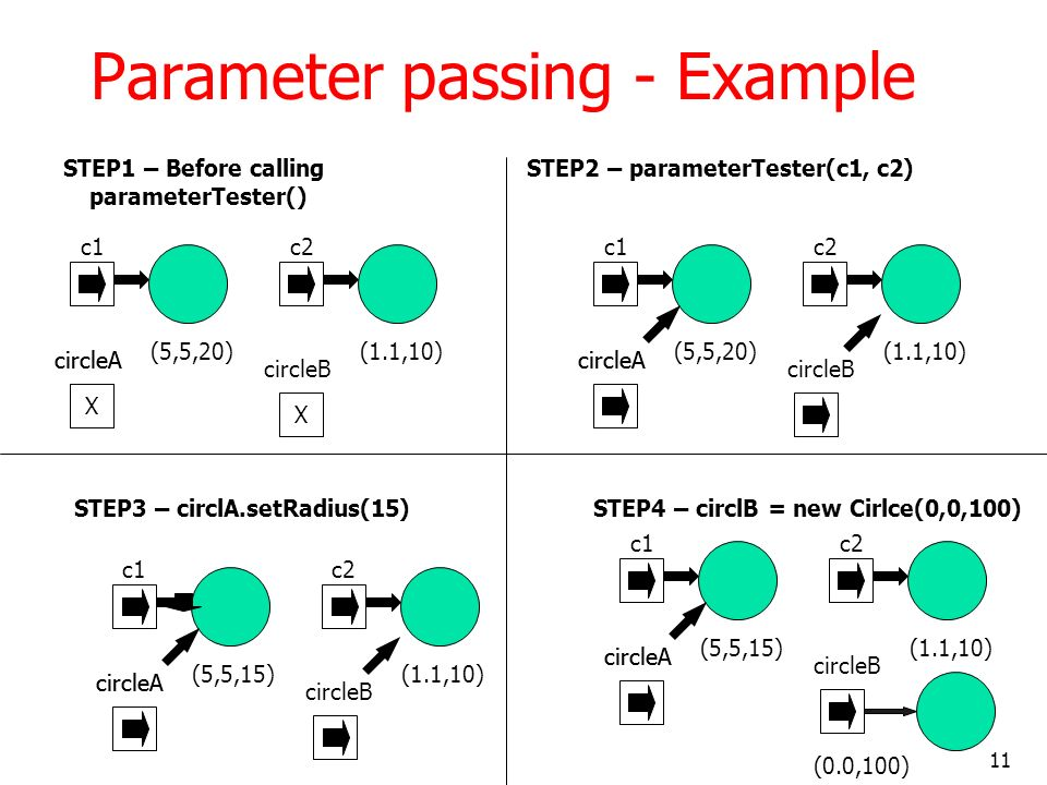 11 Parameter passing - Example STEP1 – Before calling parameterTester() c1 (5,5,20) c2 (1.1,10) X circleA X circleB X circleA STEP2 – parameterTester(c1, c2) c1 (5,5,20) c2 (1.1,10) circleA circleB circleA STEP3 – circlA.setRadius(15) c1 (5,5,15) c2 (1.1,10) circleA circleB circleA STEP4 – circlB = new Cirlce(0,0,100) c1 (5,5,15) c2 (1.1,10) circleA circleB circleA (0.0,100)