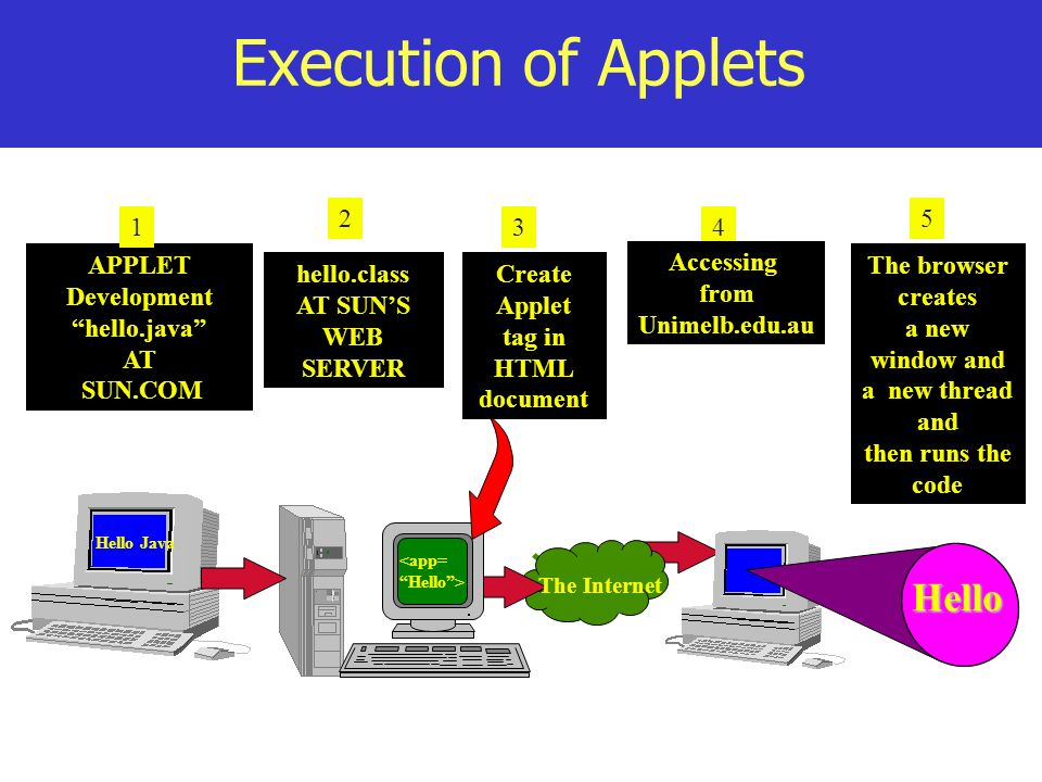 Execution of Applets Hello Hello Java <app= Hello> 4 APPLET Development hello.java AT SUN.COM The Internet hello.class AT SUNS WEB SERVER 2 31 5 Creat