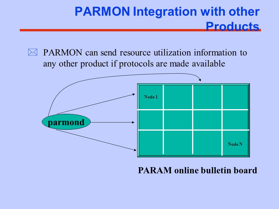 PARMON Integration with other Products *PARMON can send resource utilization information to any other product if protocols are made available PARAM on