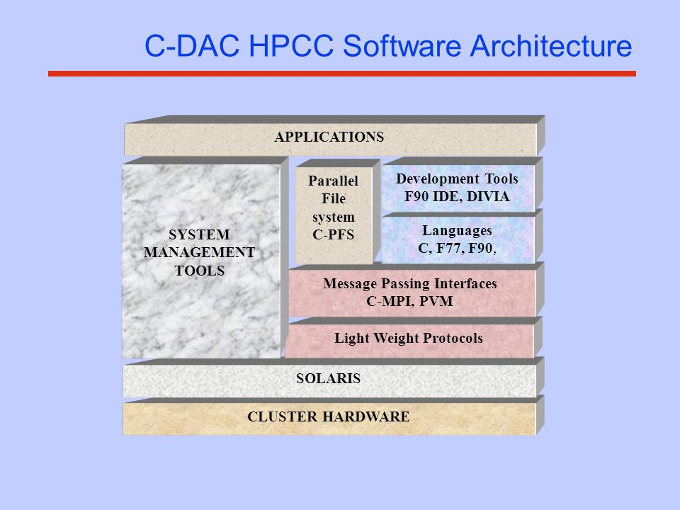 CLUSTER HARDWARE SOLARIS Light Weight Protocols Message Passing Interfaces C-MPI, PVM SYSTEM MANAGEMENT TOOLS Parallel File system C-PFS Languages C, F77, F90, Development Tools F90 IDE, DIVIA APPLICATIONS C-DAC HPCC Software Architecture