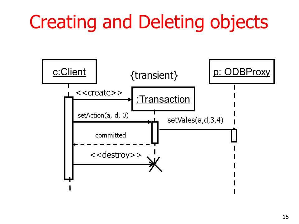 15 Creating and Deleting objects c:Client :Transaction p: ODBProxy setVales(a,d,3,4) > committed setAction(a, d, 0) {transient}