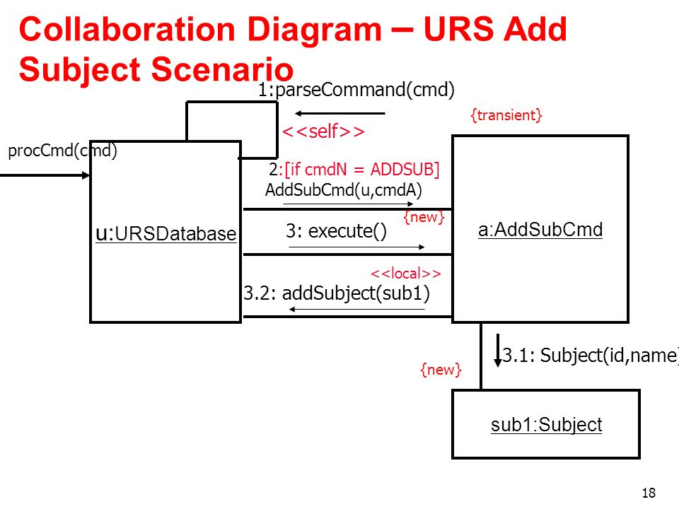 18 Collaboration Diagram – URS Add Subject Scenario u: URSDatabase > a:AddSubCmd 2:[if cmdN = ADDSUB] AddSubCmd(u,cmdA) > {new} {transient} 3: execute