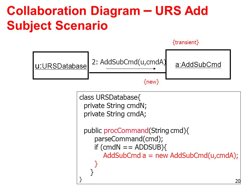 20 Collaboration Diagram – URS Add Subject Scenario u: URSDatabase a:AddSubCmd 2: AddSubCmd(u,cmdA) {new} {transient} class URSDatabase{ private Strin