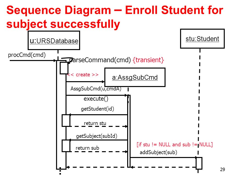 29 Sequence Diagram – Enroll Student for subject successfully u: URSDatabase procCmd(cmd) parseCommand(cmd) execute() {transient} a:AssgSubCmd > AssgS