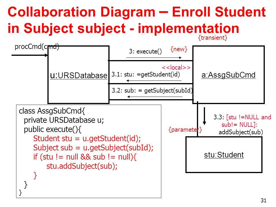 31 Collaboration Diagram – Enroll Student in Subject subject - implementation u: URSDatabase {new} a:AssgSubCmd {transient} > 3: execute() 3.1: stu: =