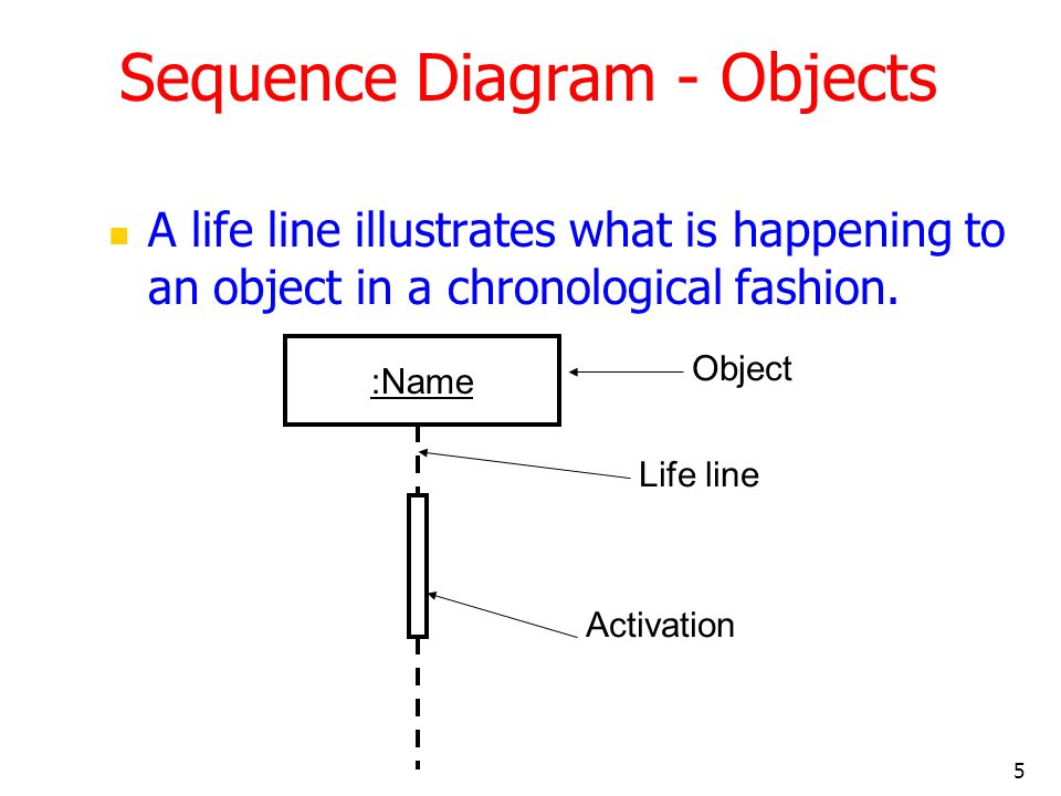 5 Sequence Diagram - Objects A life line illustrates what is happening to an object in a chronological fashion. :Name Life line Activation Object