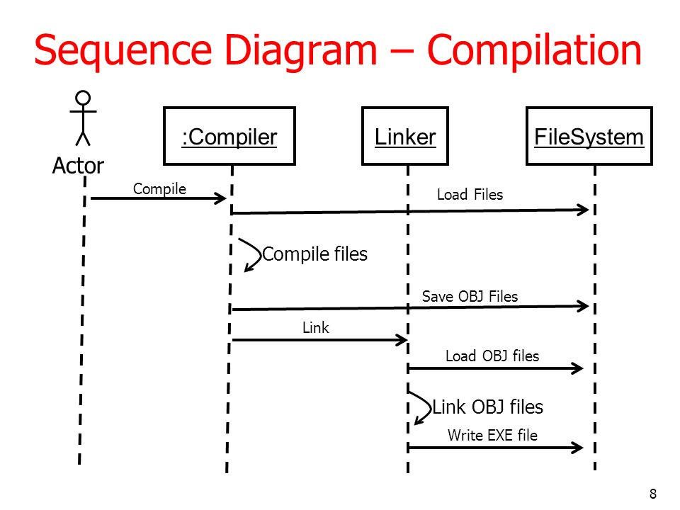 8 Sequence Diagram – Compilation :CompilerLinker Actor Compile FileSystem Load Files Save OBJ Files Compile files Link Load OBJ files Link OBJ files W