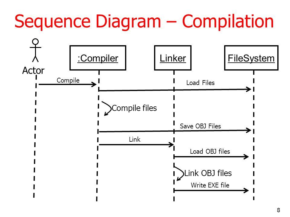 29 Sequence Diagram – Enroll Student for subject successfully u: URSDatabase procCmd(cmd) parseCommand(cmd) execute() {transient} a:AssgSubCmd > AssgSubCmd(u,cmdA) getStudent(id) return stu getSubject(subId) return sub [if stu != NULL and sub != NULL] stu:Student addSubject(sub)