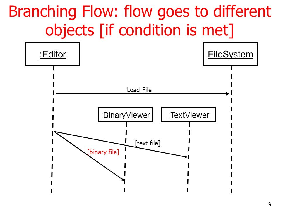 10 Alternative Flow: flow changes to alternative lifeline branch of the same object Editor Actor Exit App FileSystem [delete file] [save file]