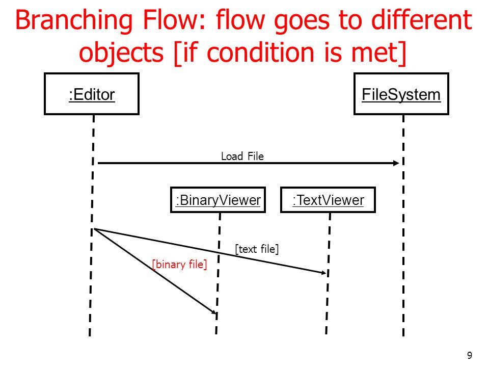 30 Collaboration Diagram – Enroll Student in Subject Scenario u: URSDatabase {new} a:AssgSubCmd 2:AddSubCmd(u,cmdA ) {transient} > 3: execute() 3.1: stu: =getStudent(id) > 1:parseCommand() procCmd(cmd) stu:Student 3.3: [stu !=NULL and sub!= NULL]: addSubject(sub) {parameter} 3.2: sub: = getSubject(subId)