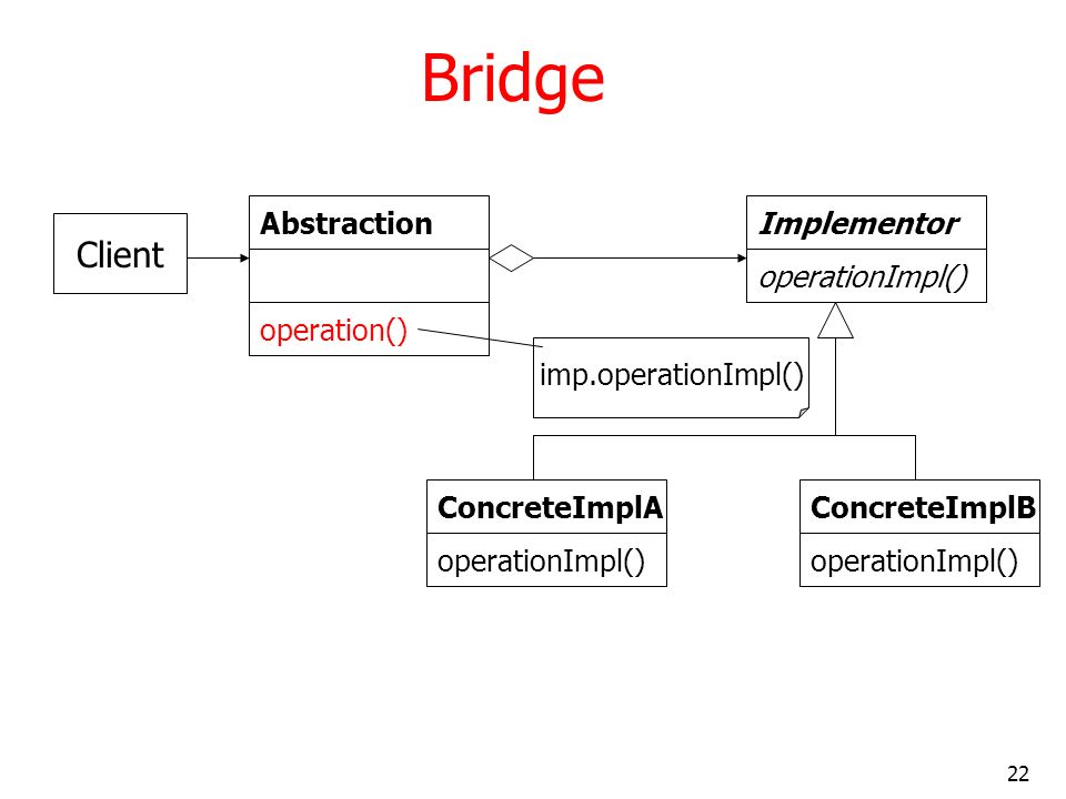 22 Bridge Abstraction operation() Implementor operationImpl() ConcreteImplA operationImpl() ConcreteImplB operationImpl() imp.operationImpl() Client