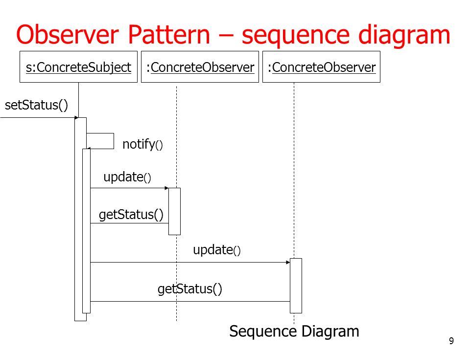 9 Observer Pattern – sequence diagram setStatus() notify () update () getStatus() update () getStatus() Sequence Diagram s:ConcreteSubject:ConcreteObs