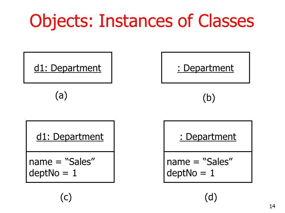 14 Objects: Instances of Classes d1: Department: Department d1: Department name = Sales deptNo = 1 : Department name = Sales deptNo = 1 (a) (b) (c)(d)