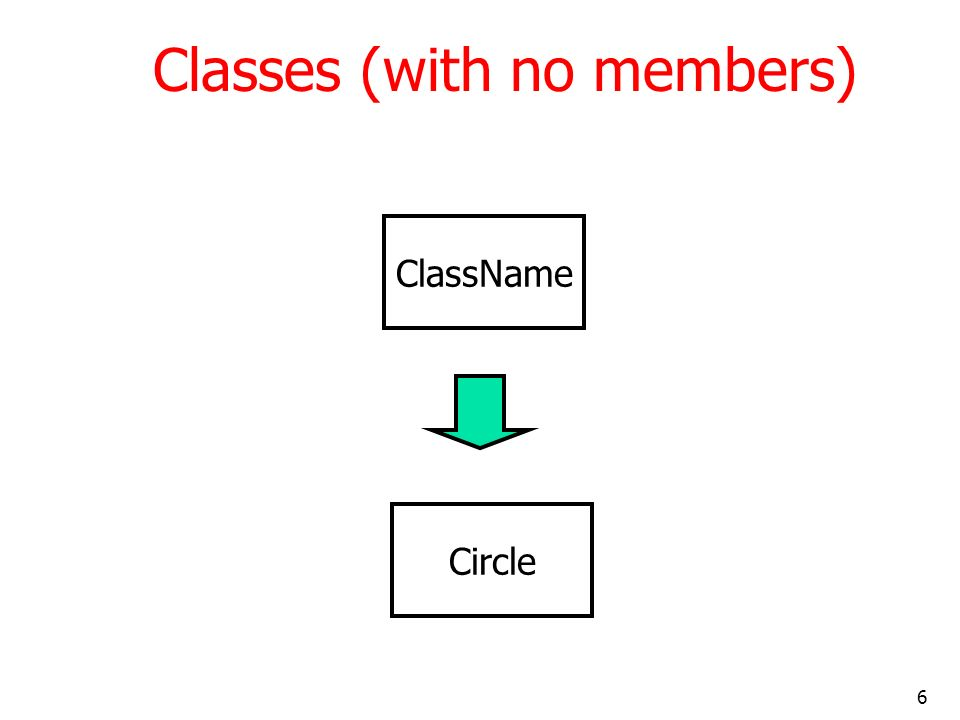 6 Classes (with no members) ClassName Circle