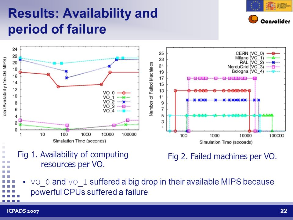 ICPADS Results: Availability and period of failure Fig 1.