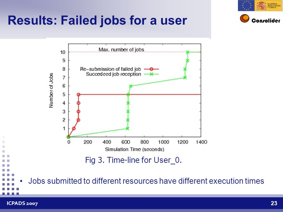 ICPADS Results: Failed jobs for a user Fig 3.