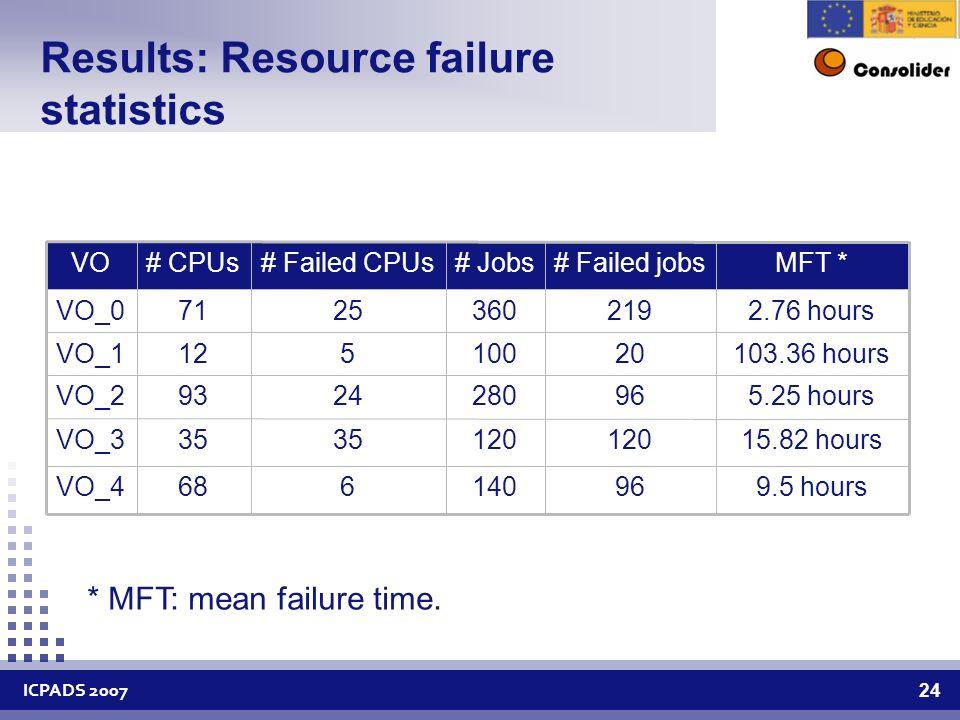 ICPADS Results: Resource failure statistics 2.76 hours VO_0 9.5 hours VO_ hours VO_ hours VO_ hours VO_1 MFT *# Failed jobs# Jobs# Failed CPUs# CPUsVO * MFT: mean failure time.