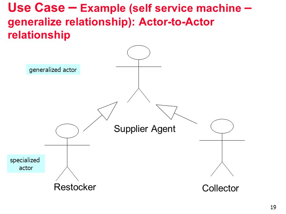 19 Use Case – Example (self service machine – generalize relationship): Actor-to-Actor relationship Supplier Agent Restocker Collector generalized act