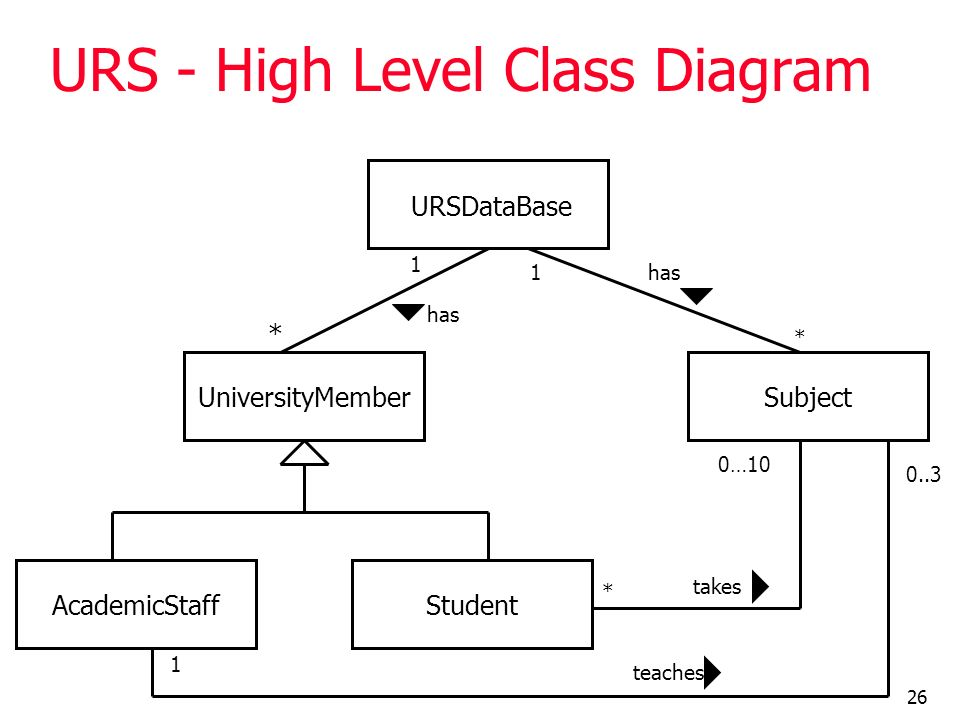26 URS - High Level Class Diagram URSDataBase UniversityMember AcademicStaffStudent Subject 1 * has 1 * teaches 0..3 1 takes * 0…10