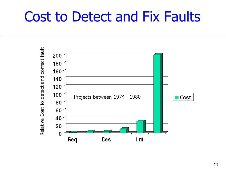 13 Cost to Detect and Fix Faults Relative Cost to detect and correct fault Projects between 1974 - 1980