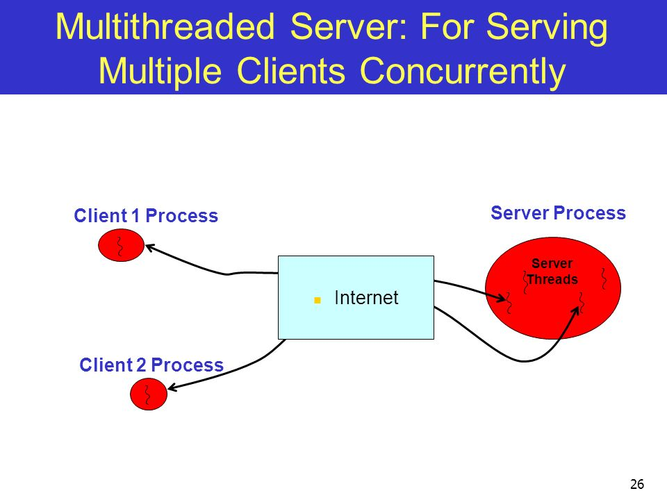 26 Server Threads Server Process Client 1 Process Client 2 Process Multithreaded Server: For Serving Multiple Clients Concurrently Internet