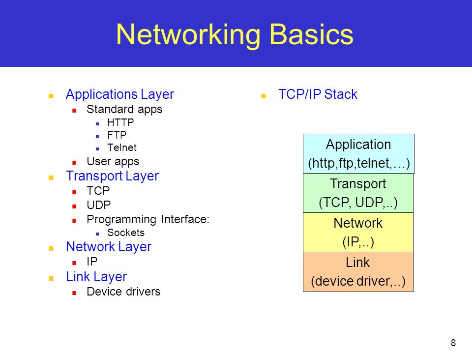 8 Networking Basics Applications Layer Standard apps HTTP FTP Telnet User apps Transport Layer TCP UDP Programming Interface: Sockets Network Layer IP