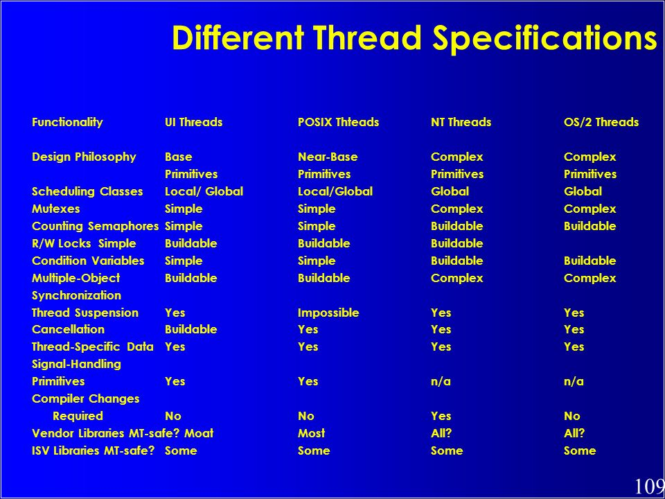 109 Different Thread Specifications FunctionalityUI ThreadsPOSIX ThteadsNT ThreadsOS/2 Threads Design PhilosophyBaseNear-BaseComplexComplex Primitives