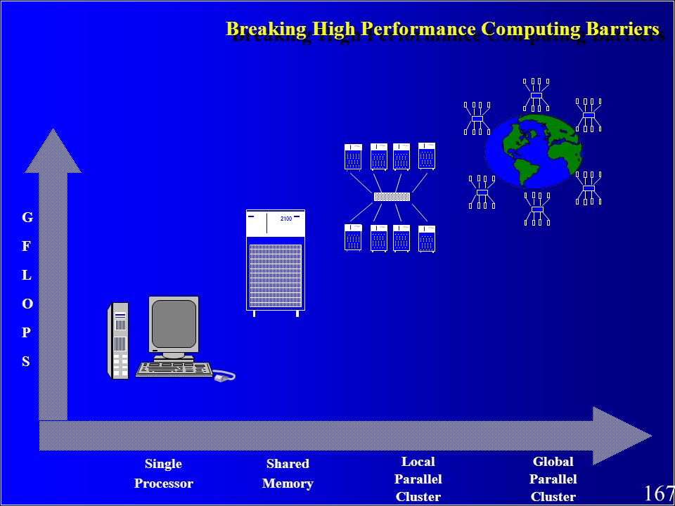 167 Breaking High Performance Computing Barriers 2100 Single Processor Shared Memory Local Parallel Cluster Global Parallel Cluster GFLOPSGFLOPS