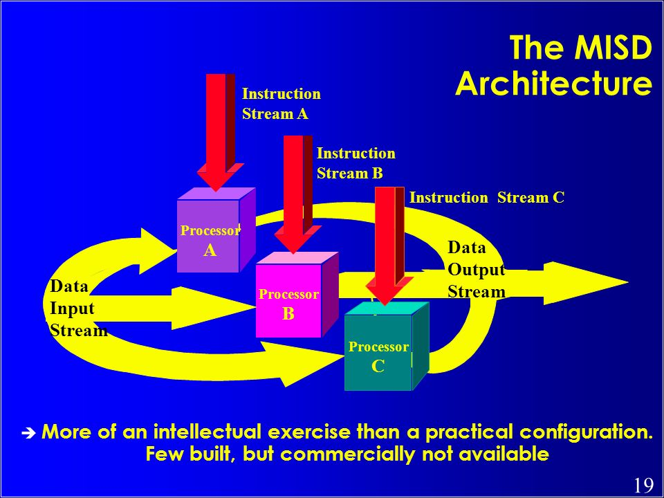 19 The MISD Architecture More of an intellectual exercise than a practical configuration. Few built, but commercially not available Data Input Stream