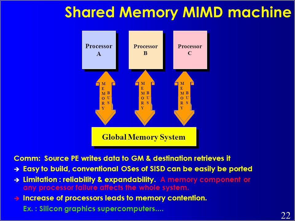 22 MEMORYMEMORY BUSBUS Shared Memory MIMD machine Comm: Source PE writes data to GM & destination retrieves it Easy to build, conventional OSes of SIS