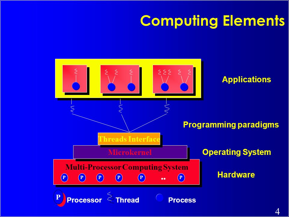 4 PPPPPP Microkernel Multi-Processor Computing System Threads Interface Hardware Operating System Process Processor Thread P P Applications Computing