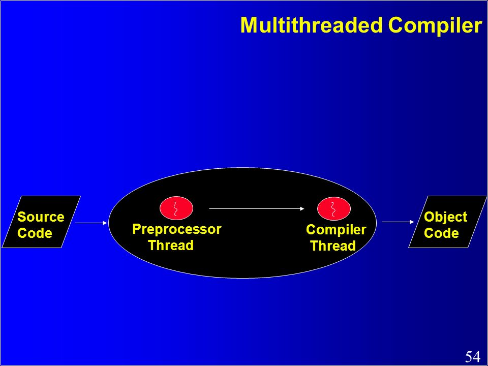 54 Compiler Thread Preprocessor Thread Multithreaded Compiler Source Code Object Code