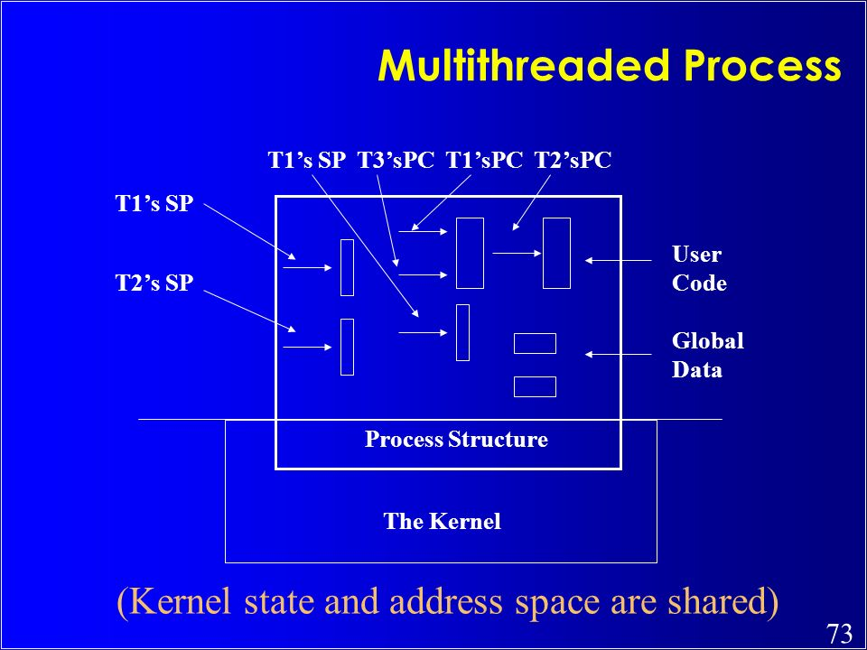 73 Multithreaded Process User Code Global Data The Kernel Process Structure (Kernel state and address space are shared) T1s SP T3sPC T1sPC T2sPC T1s S