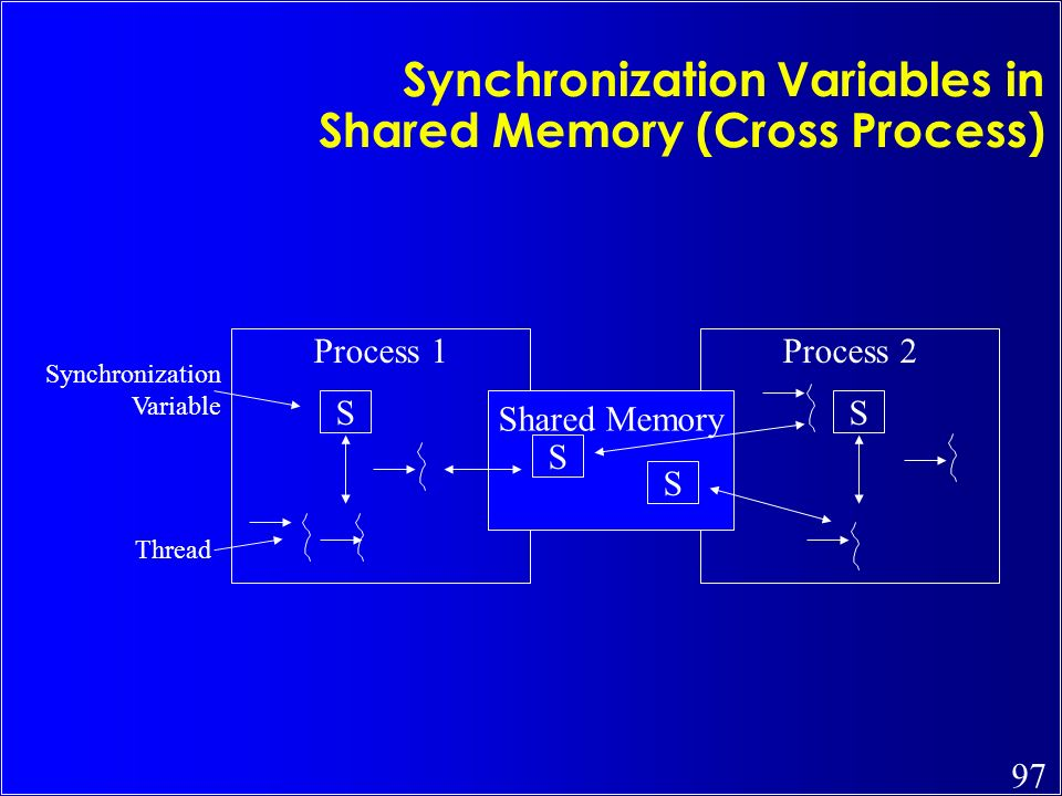 97 Synchronization Variables in Shared Memory (Cross Process) Process 1Process 2 SS Shared Memory S S Synchronization Variable Thread