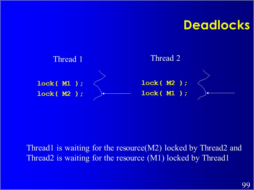 99 Deadlocks lock( M1 ); lock( M2 ); lock( M1 ); Thread 1 Thread 2 Thread1 is waiting for the resource(M2) locked by Thread2 and Thread2 is waiting fo