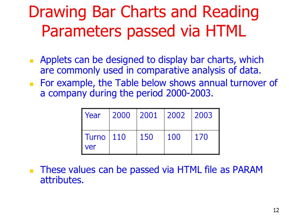 12 Drawing Bar Charts and Reading Parameters passed via HTML Applets can be designed to display bar charts, which are commonly used in comparative ana